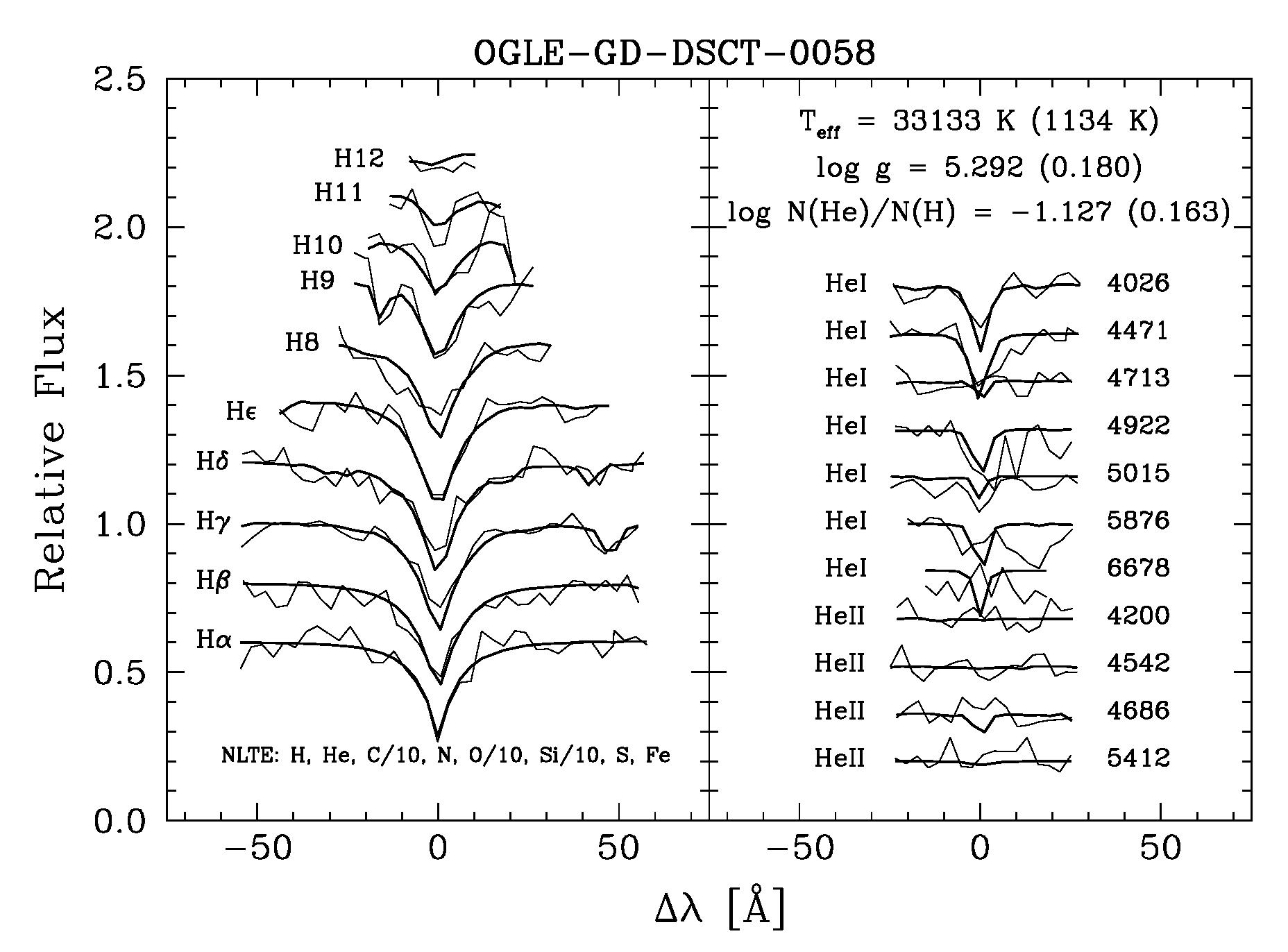 Spectroscopy of Puzzling OGLE Variable Stars